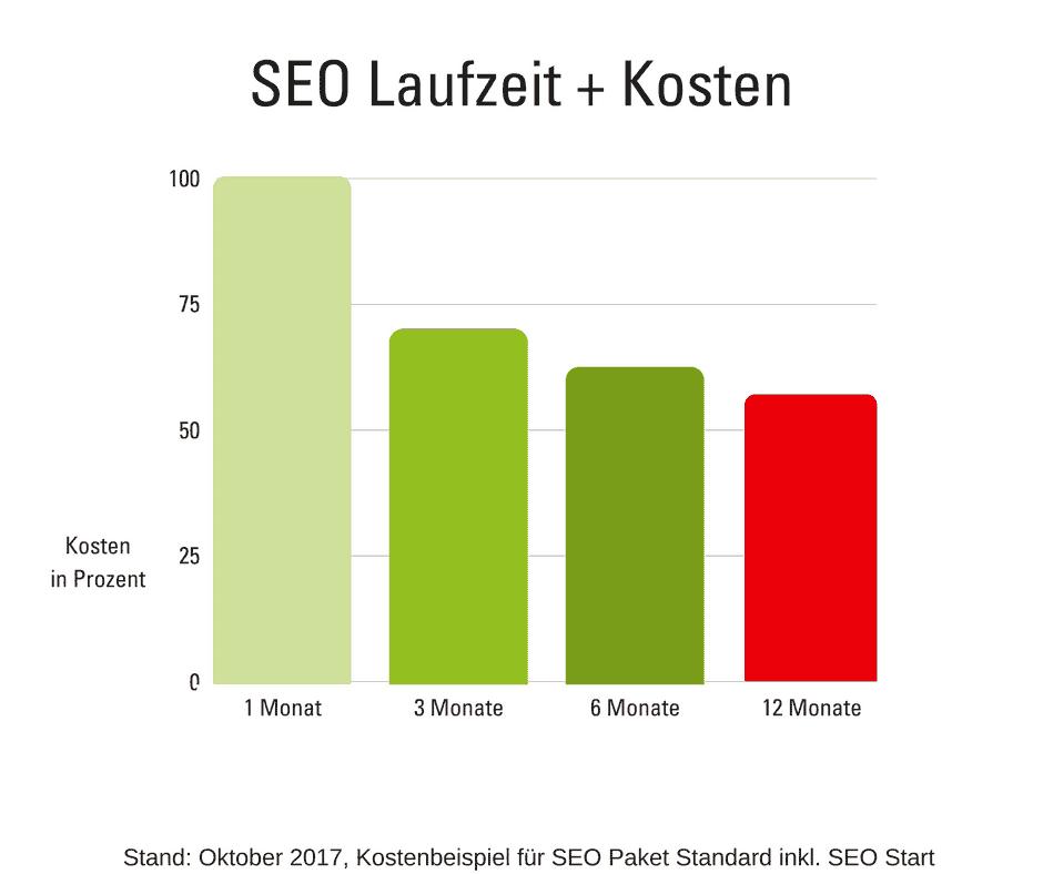 Beispiel SEO Laufzeit + Kosten, SEO Paket Standard, Stand: Okt. 2017